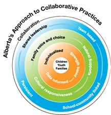 Collaborative Practices